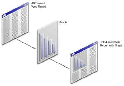 "Summary Figure 1–4 Adding a Graph to a JSP-based Web Report 6. In Chapter 7, ""Reviewing"