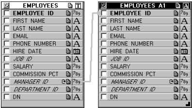Figure 2–3 Employees Tables Displayed in the Query Builder The EMPLOYEES table displays in the Query