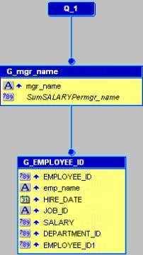Click Finish . Figure 2–4 Data Model View for the Report Note: A report-level summary displays