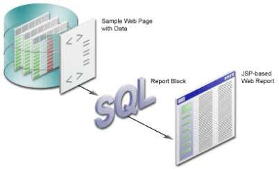 4–1 Creating a Report Block for your JSP-based Web Report 4.1 Adding a Report Block to