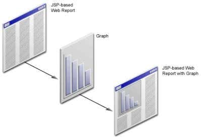 guide. Figure 6–1 Adding a Graph to a JSP-based Web Report 6.1 Opening the Source for