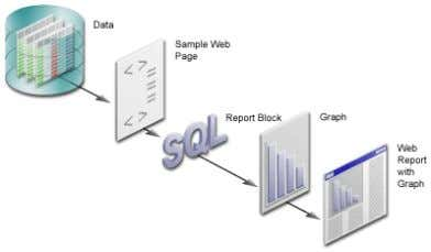 Figure 1–1 Tutorial Overview: Creating the Web Report 1.1 Tutorial Scenario In the chapters of this
