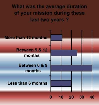 What was the average duration of your mission during these last two years ? More than