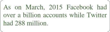 As on March, 2015 Facebook had over a billion accounts while Twitter had 288 million.