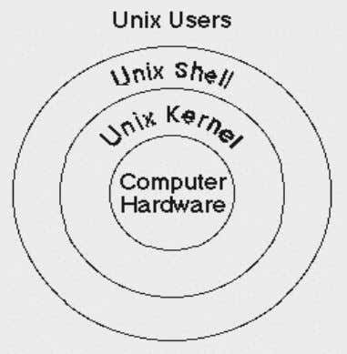 automating the testing efforts. Unix architecture diagram Fig: Simplified View of Unix Architecture Shell, which is
