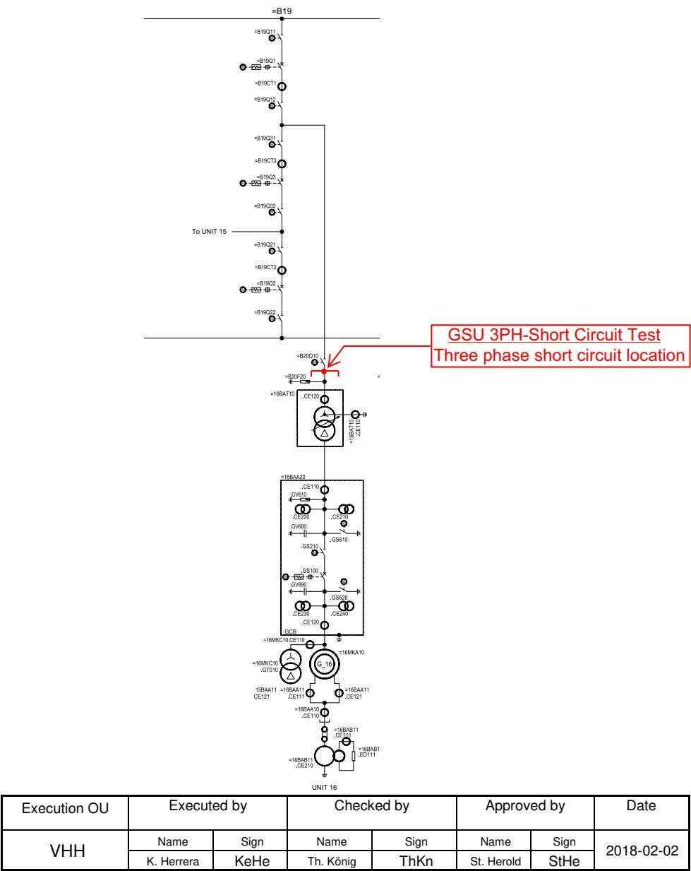 =B19 To UNIT 15 GSU 3PH-Short Circuit Test Three phase short circuit location M M
