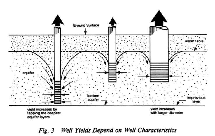28. Wells and boreholes consist of three components: the intake, the shaft and the wellhead.