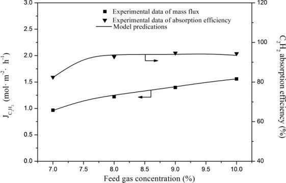 6 Research Article Figure 6. Effect of the feed gas concentration on the acetylene mass transfer