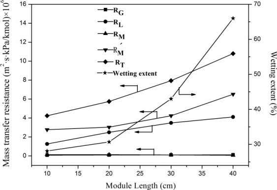 acetylene mass transfer flux and the absorption efficiency. Figure 8. Effect of the membrane module effective