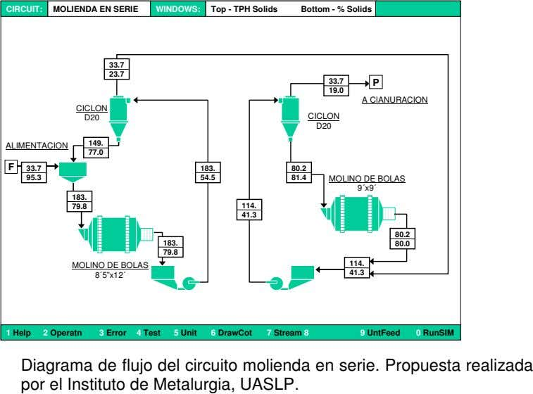 CIRCUIT: MOLIENDA EN SERIE WINDOWS: Top - TPH Solids Bottom - % Solids 33.7 23.7