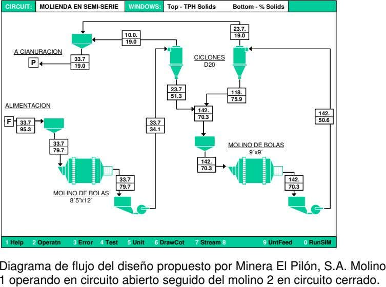 CIRCUIT: MOLIENDA EN SEMI-SERIE WINDOWS: Top - TPH Solids Bottom - % Solids 23.7. 10.0.