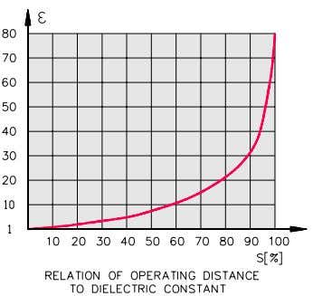 will have less operating distance to all materials. Figure 7 In general terms, the larger the