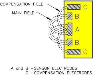 the two fields, and the sensor generates an output. Figure 9 Figure 10 Temperature Influence on