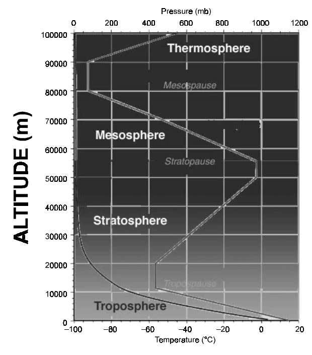 represented below Mesosphere and Thermosphere. in Fig. 1.1 Figure 1.1 Troposphere is the layer of air