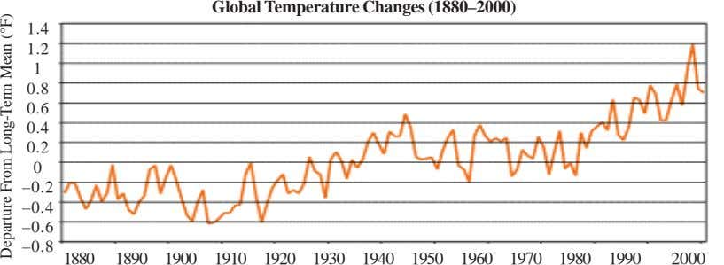 Global Temperature Changes (1880–2000) 1.4 1.2 1 0.8 0.6 0.4 0.2 0 –0.2 –0.4 –0.6
