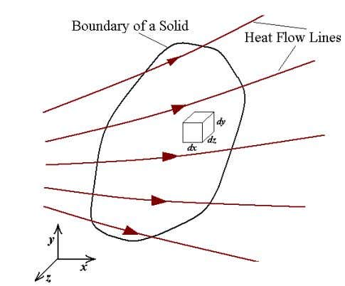 STEADY AND UNSTEADY HEAT CONDUCTION Essay 4 4.1 Steady-State Heat Conduction The steady-state condition can be