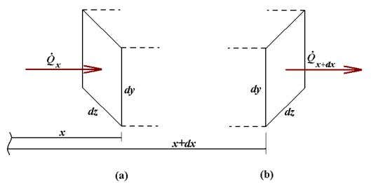 For the application of this heat balance equation, it is useful to enlarge the control volume