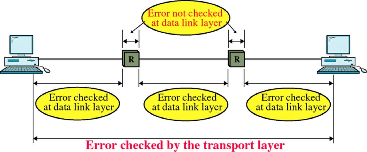 C Y A N G 11 Transport and Data Link Error Control Department of Computer Scienc