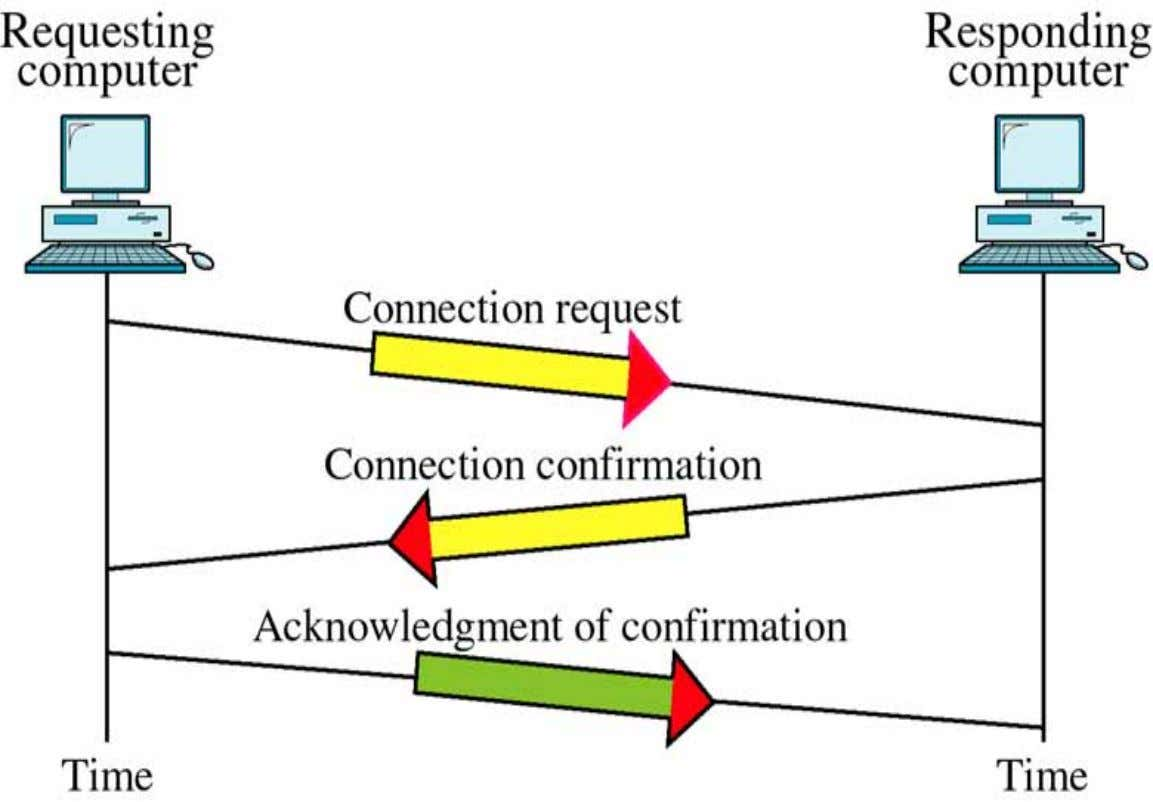 C Y A N G Three Way Handshake: Connection Establishment Department of Computer Scienc e and