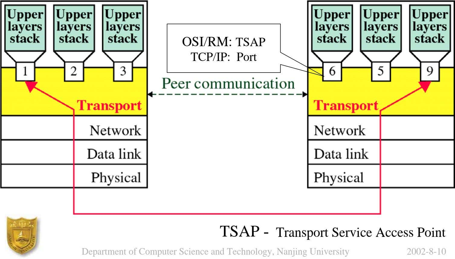 OSI/RM: TSAP TCP/IP: Port TSAP - Transport Service Access Point Department of Computer Science and