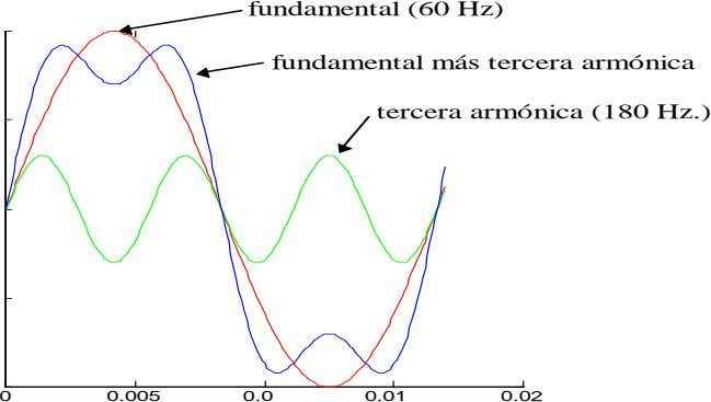 fundamental (60 Hz) fundamental más tercera armónica tercera armónica (180 Hz.) 0 0.005 0.0 0.01