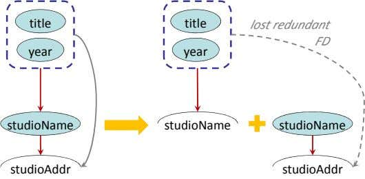 title title lost redundant FD year year studioName studioName studioName studioAddr studioAddr