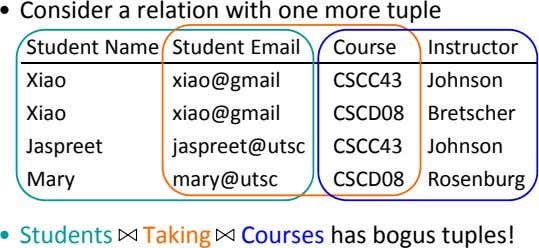 • Consider a relation with one more tuple Student Name Student Email Course Instructor Xiao