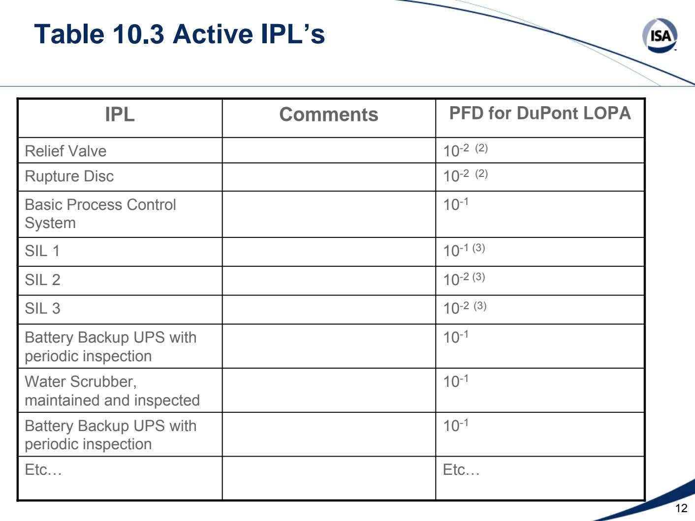 Table 10.3 Active IPL's IPL Comments PFD for DuPont LOPA Relief Valve Rupture Disc 10 -2