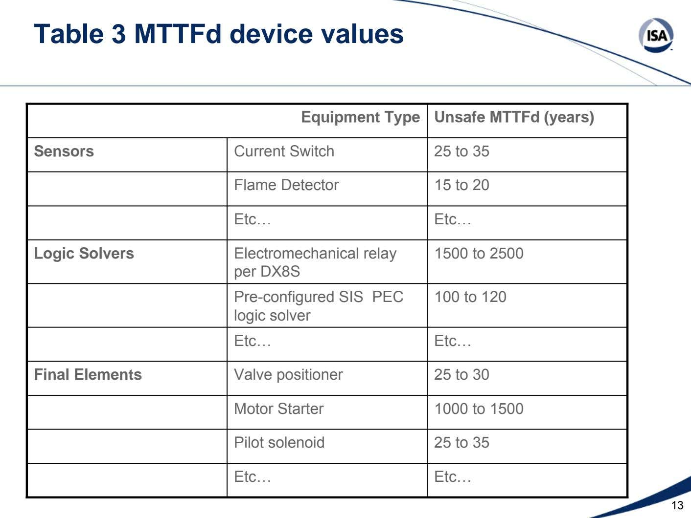 Table 3 MTTFd device values Equipment Type Unsafe MTTFd (years) Sensors Current Switch 25 to 35