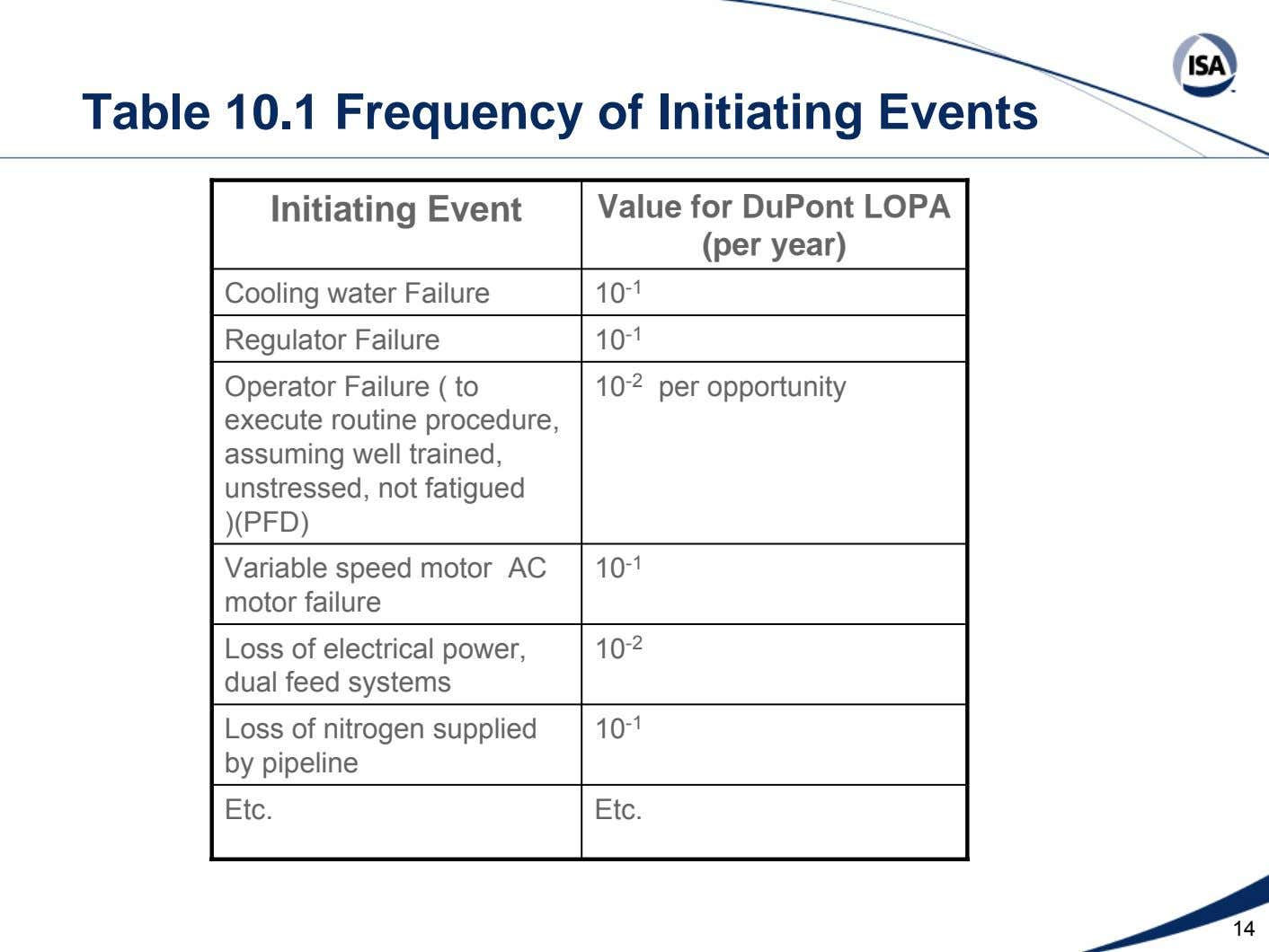 Table 10.1 Frequency of Initiating Events Initiating Event Value for DuPont LOPA (per year) Cooling water