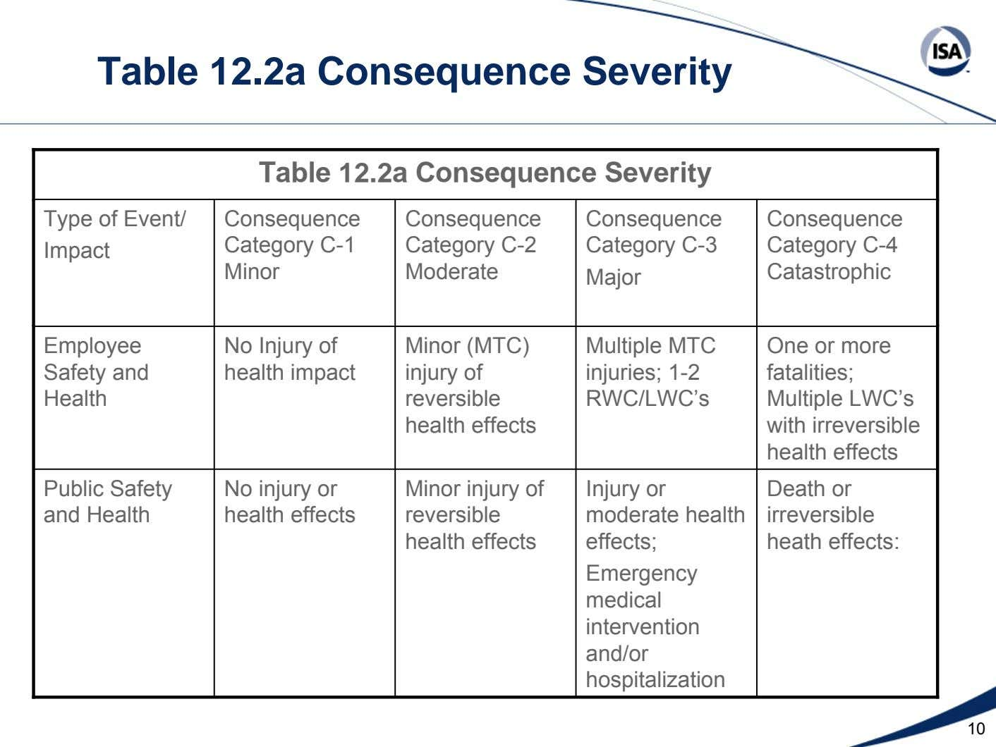 Table 12.2a Consequence Severity Table 12.2a Consequence Severity Type of Event/ Impact Consequence Category C-1 Minor