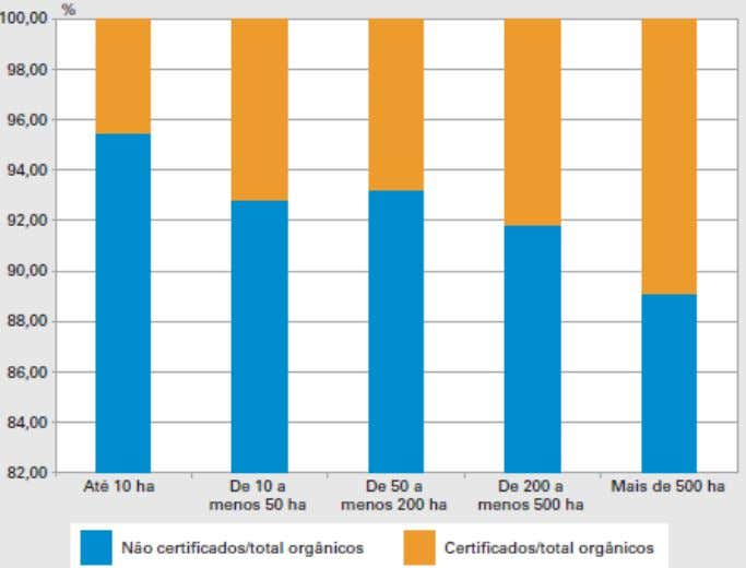 of organic establishments certified and not certified Source : IBGE, Agricultural Census, 2006 2.2 – The