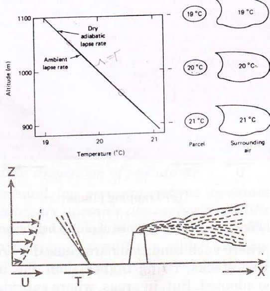 Its Control Lecture – 2 (c) Λ = Γ - neutral atmosphere Coning plume In figure