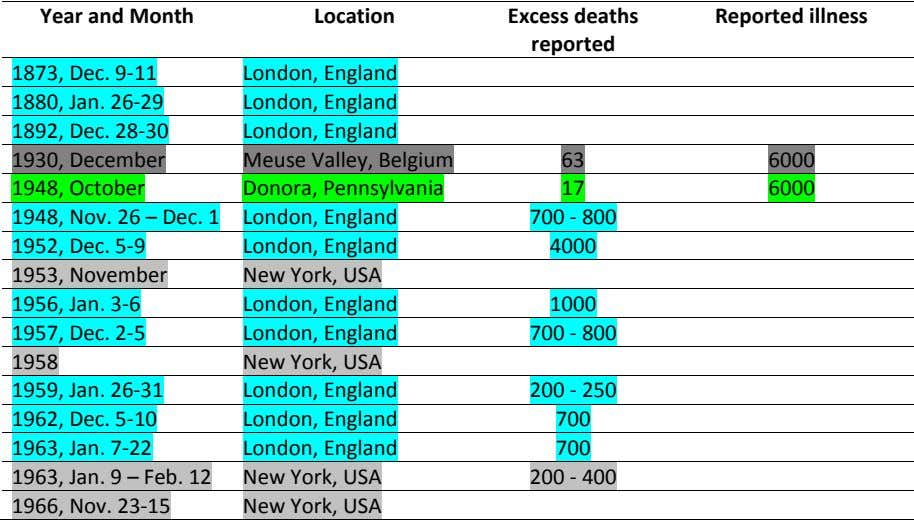 Year and Month Location Excess deaths Reported illness reported 1873, Dec. 9-11 London, England 1880,