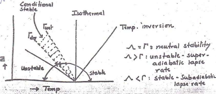 CE 433 Environmental Pollution and Its Control Lecture – 2 Temperature Inversion: Temperature inversions represent the
