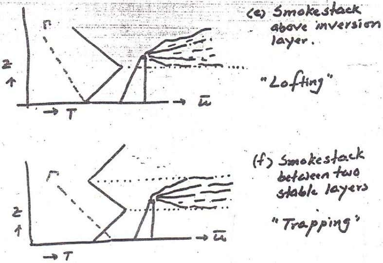 CE 433 Environmental Pollution and Its Control Lecture – 2 (a) Coning Plume:   • The