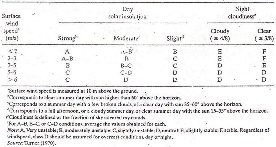 Lecture – 2 Classification of Atmospheric Stability Atmospheric Stability Classes: (According to Turner, 1970)