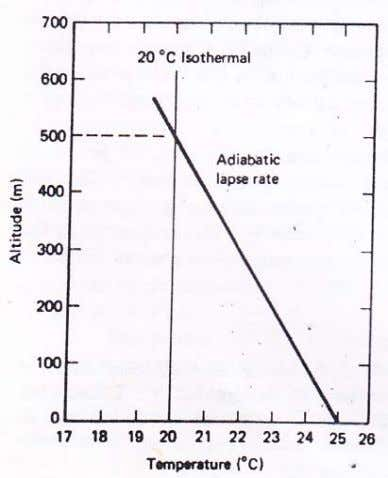 CE 433 Environmental Pollution and Its Control Lecture – 2 Since the temperature profile is isothermal,