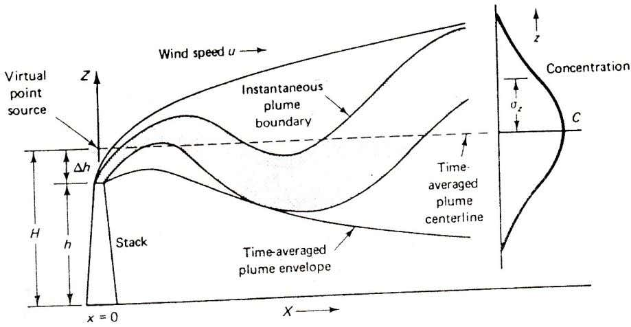 speed with time and elevation (viii) Flat terrain Course Teacher: Kazi Shamima Akter, PhD (Assistant Professor)