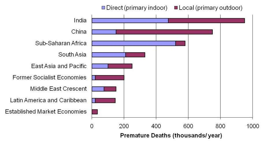– 1 Premature Deaths Estimated due to Air Pollution (Source: Gordon Hughes, 2000) Indoor Air Pollution