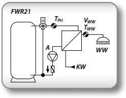 = Volumenstromsensor www.ta.co.at FWR21 Abmessungen [mm]: 126,8 76,5 45,5 FWR21 T Pri V WW T WW
