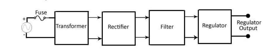 into a series of blocks, each of which performs a function. Figure 1: Block Diagram of