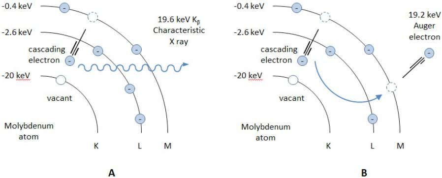 for the emission of an auger electron is shown in fig. 1.3. FIG. 1.3. Transition of