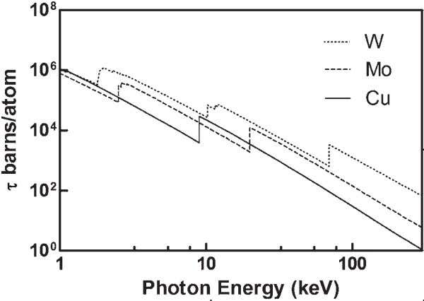 k absorption edges are at 8.98 and 20.00 keV, respectively. FIG. 2.1. tungsten (W). Atomic photoelectric