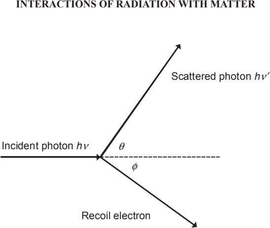 INTERACTIONS OF RADIATION WITH MATTER Scattered photon h ν' Incident photon h ν θ φ