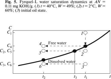 Fig. 5. Fyrquel-L water saturation dynamics at AN = 0.11 mg KOH/g. (1) t =