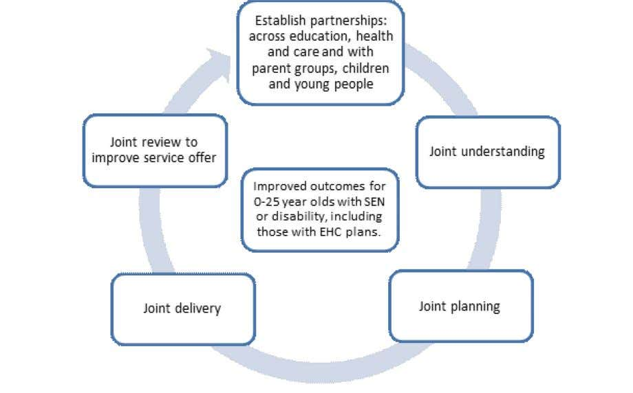 The joint commissioning cycle Establishing effective partnerships across education, health and care 3.13 Local authorities