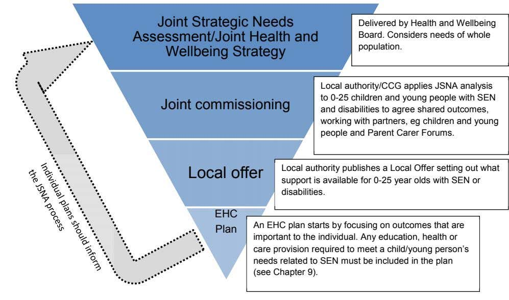 Joint Strategic Needs Assessment/Joint Health and Wellbeing Strategy Delivered by Health and Wellbeing Board.