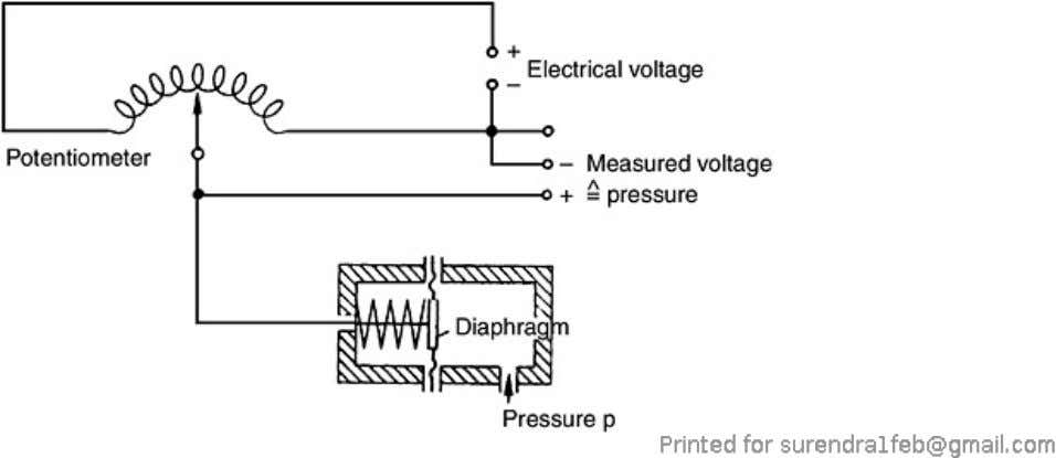 measured can be produced by using suitable amplifiers. Figure 7.10. Deflection as a direct indication of