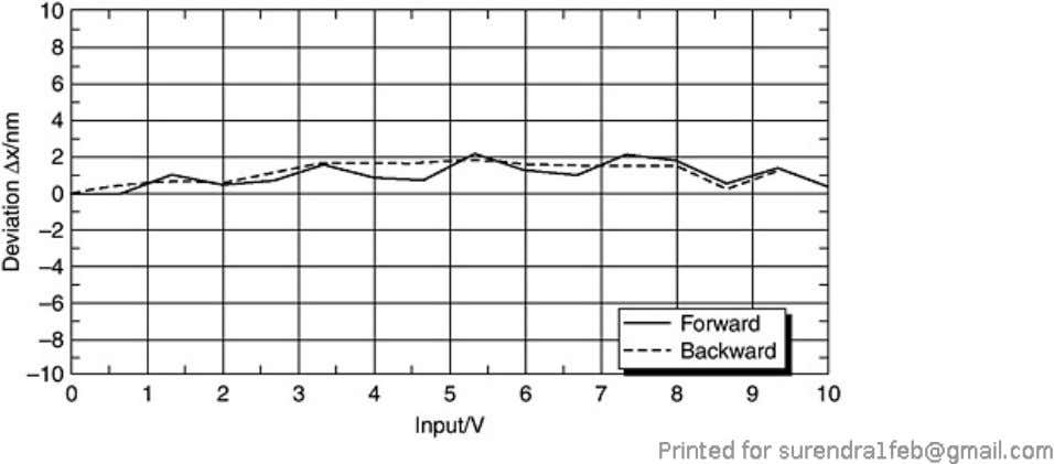 The capacitive sensors also provide high linear accuracy. Figure 7.18. Linearity of a 15-μm piezo nano-positioning